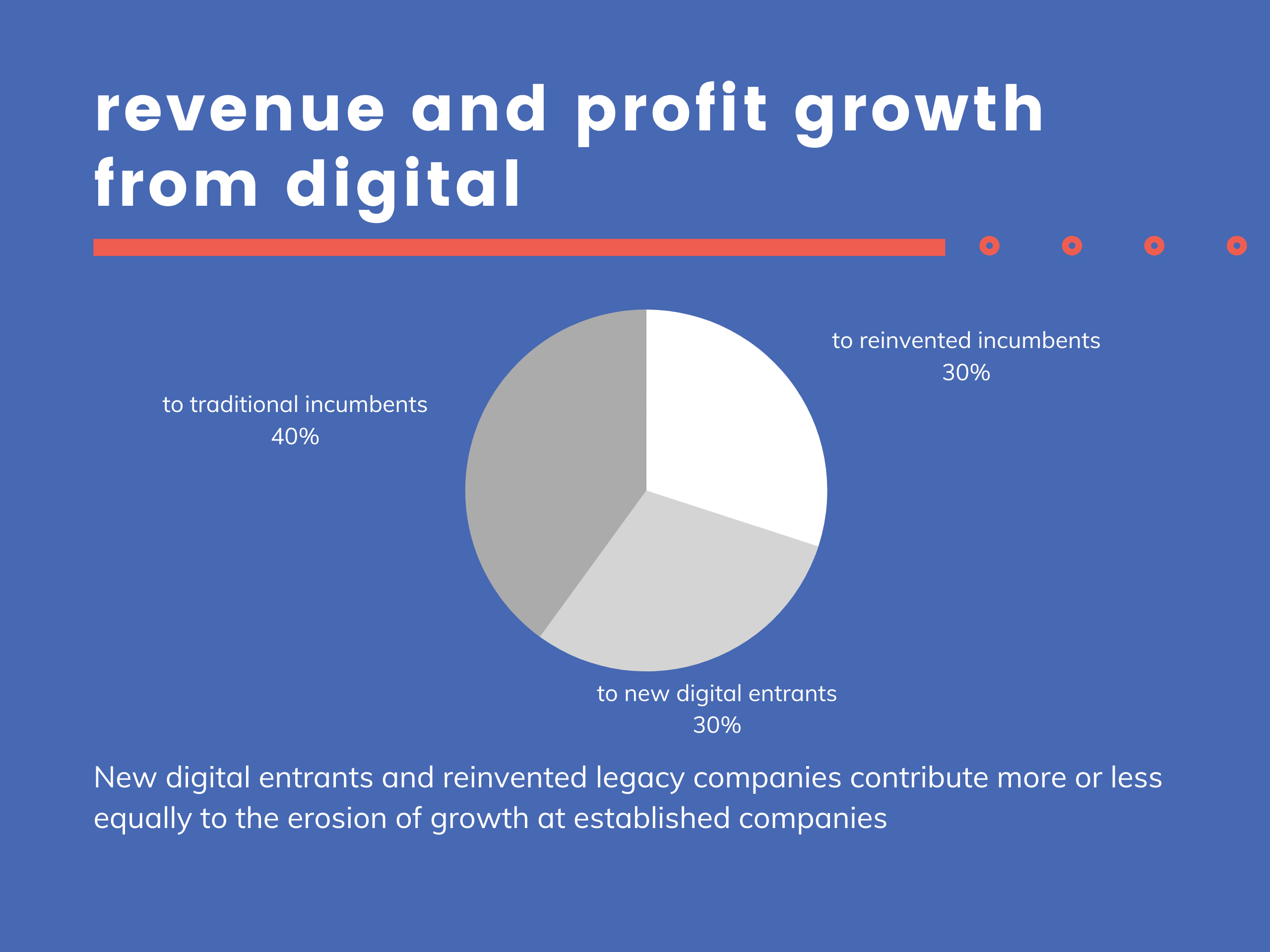 Percentage graph of revenue and profit growth from digital