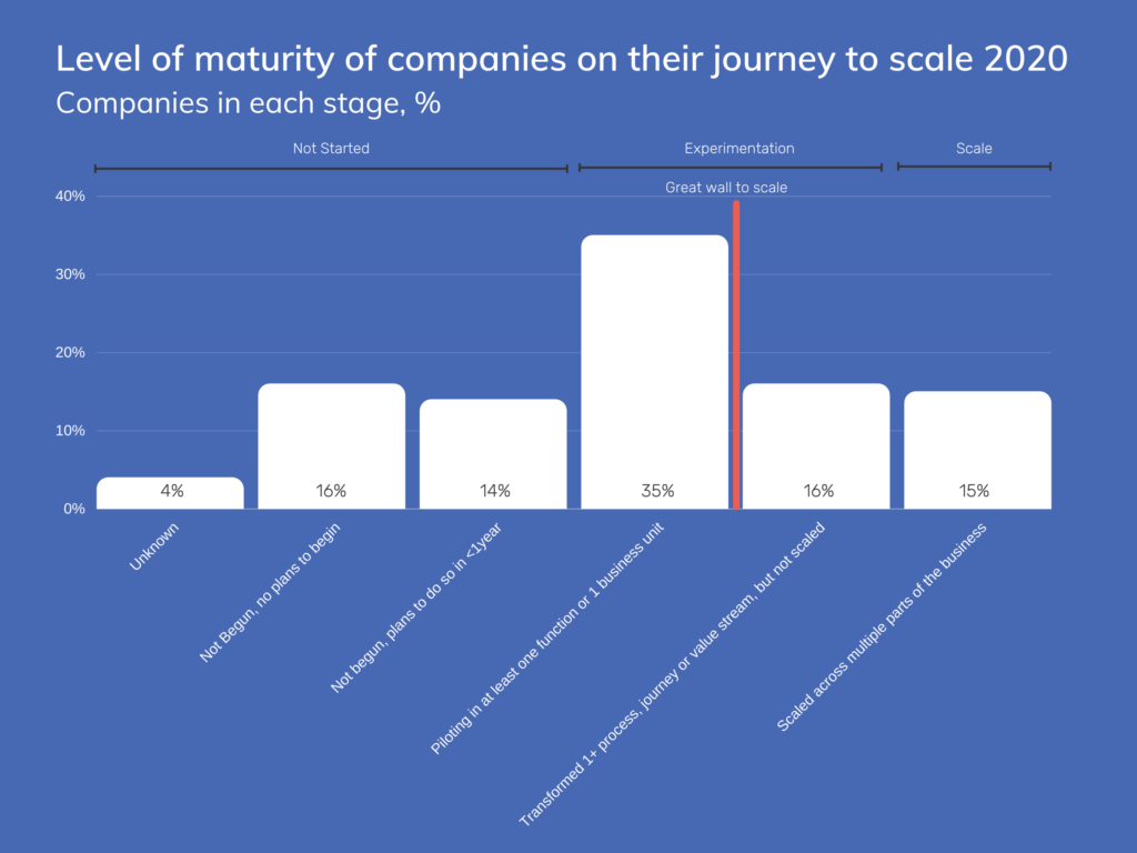 Graph depicting the percentage of companies on their journey to scale