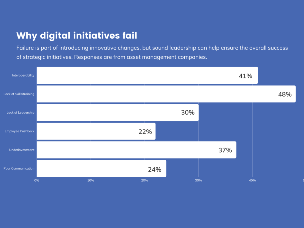 Graph depicting the top reasons why digital projects fail